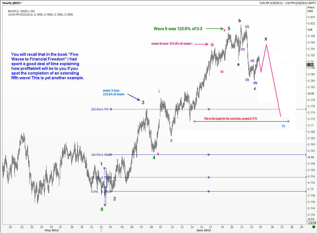 Forex squared