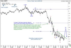 'Daily' chart of Sterling presents a close-up view of recent action