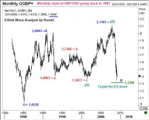 This monthly chart of GBp/USD goes back to 1992