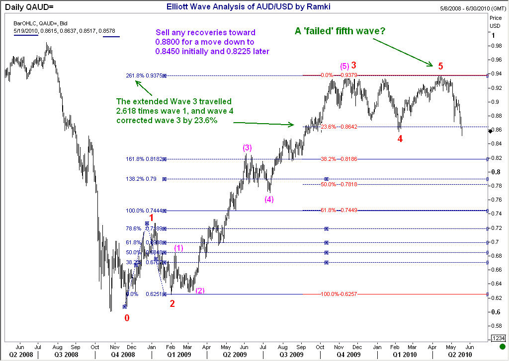 Sp500 trading strategies and stock betas