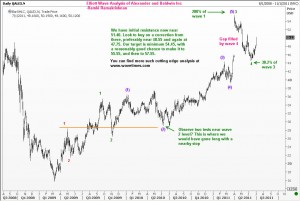 Dow 30 top mover Alexander and Baldwin Inc -chart 3