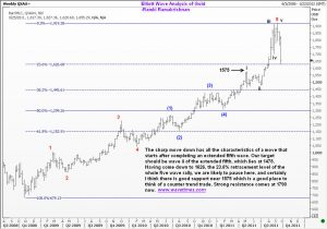 Elliott Wave Count for Gold