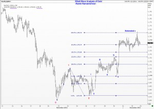 Gold shows an extended fifth wave inside the C wave
