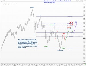 Broad road map of how I see the Kiwi moving in the big picture