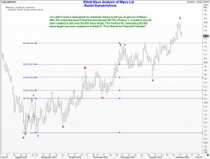 Elliott Wave analysis of Wipro Ltd