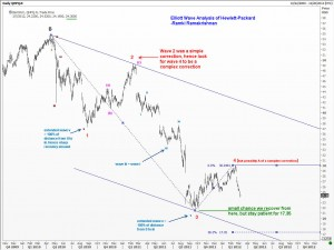 Elliott Wave Analysis of Hewlett Packard