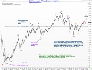 Elliott Wave outlook for Russian Stock Market Index