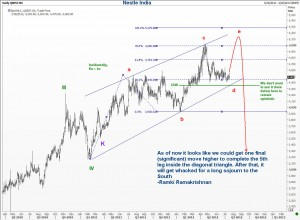 Elliott Wave Analysis of Nestle India