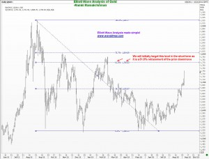 Use the 61.8% retracement to signal a dip