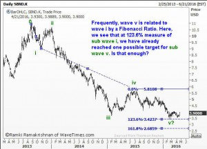 Subwave 5 lands precisely at the 123.6% projection of subwave 1