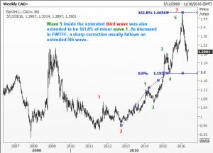 Elliott Wave Chart of USDCAD