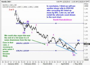 UASCAD may have completed wave 4