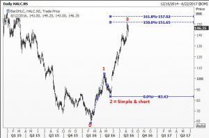 Hindalco reaches a possible top wave top