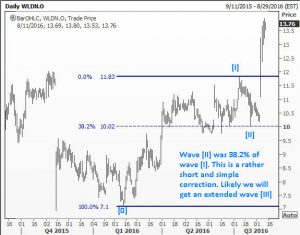 Wave 2 dipped only to 38.2% in WLDN