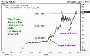 Elliott Wave corrections alternate in personality as illustrated by PI Industries
