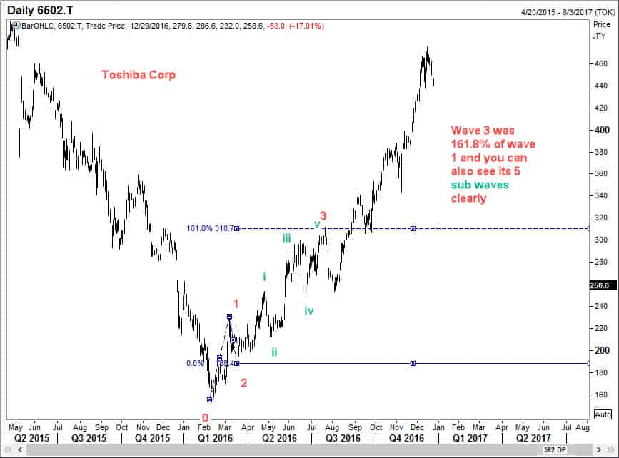 Wave 3 of Toshiba Corp finished at 161.8% of wave 1