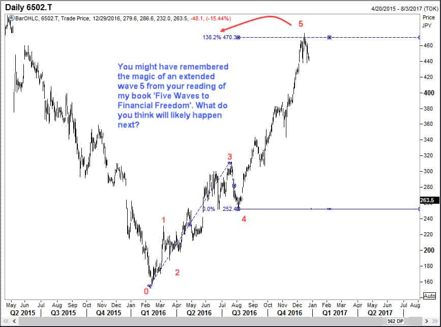 What could happen after extended wave 5 in Toshiba Corp