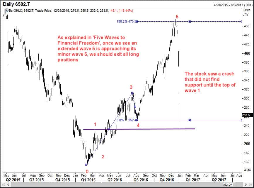 The magic of extended wave 5 is seen here in Toshiba Corp