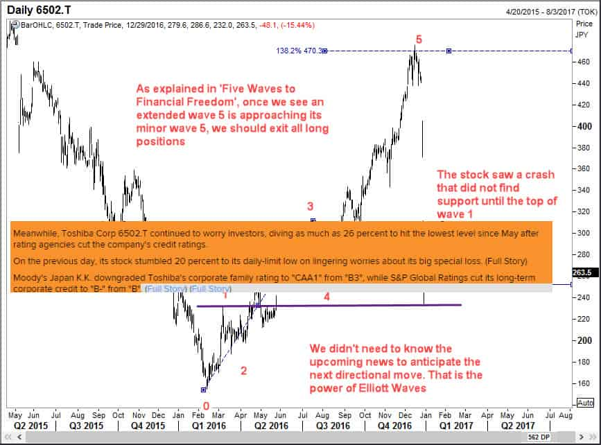 Toshiba Corp is a classic example of Elliott Wave Analysis