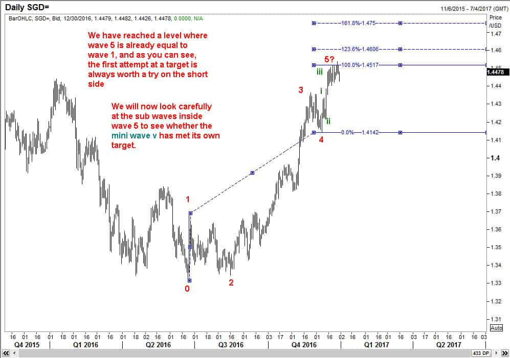 USDSGD potential end of wave 5