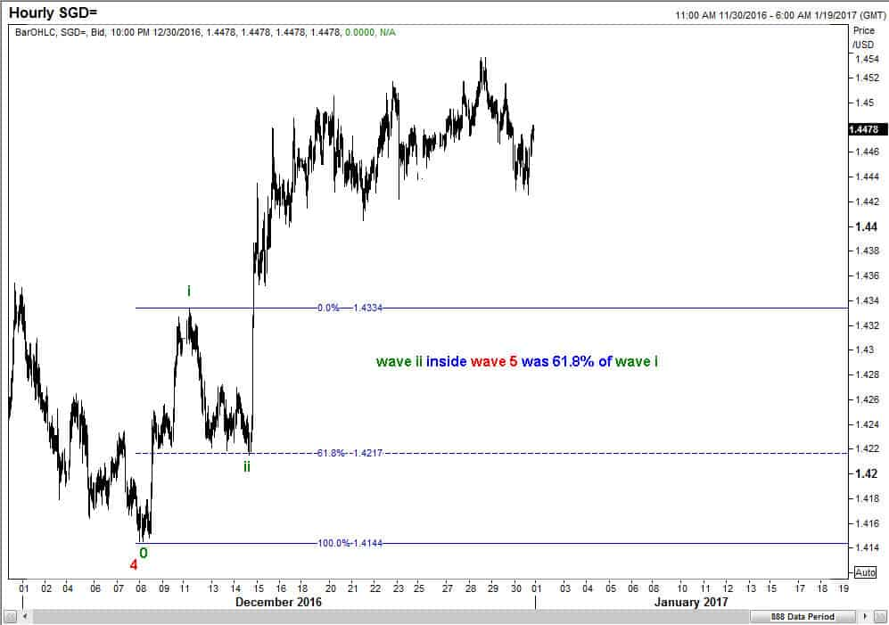 USDSGD Subwaves inside wave 5