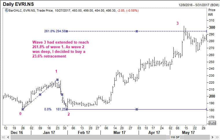 Wave 3 of Everest Industries Ltd