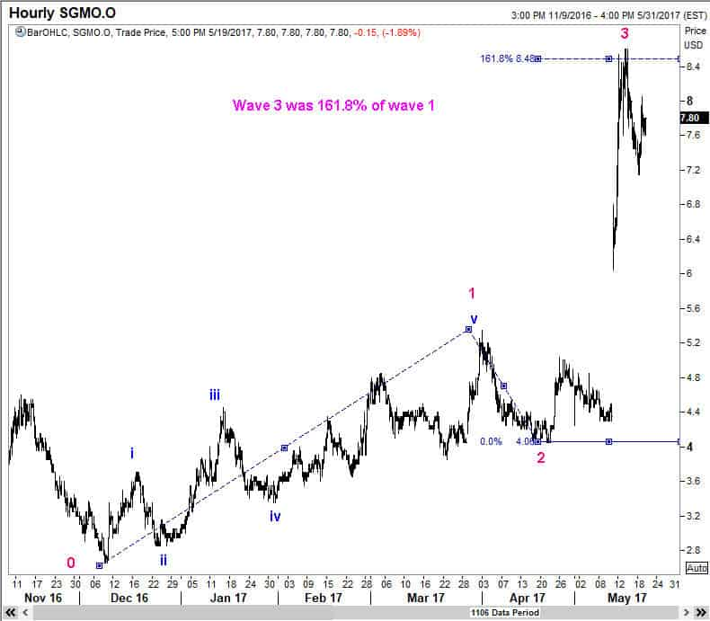A 3rd wave usually ends at 161.8% projection of wave 1