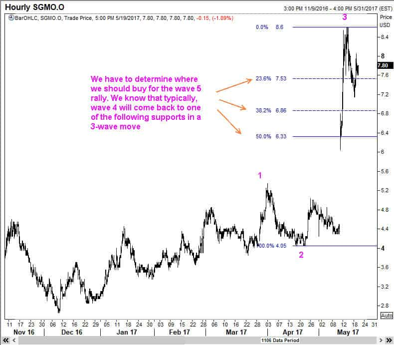Here are typical end points for a fourth wave