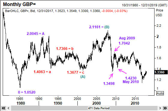 This monthly chart of Sterling Pound (or GBP/USD) shows that Elliott Waves work perfectly well both in long term charts as well as short term charts.