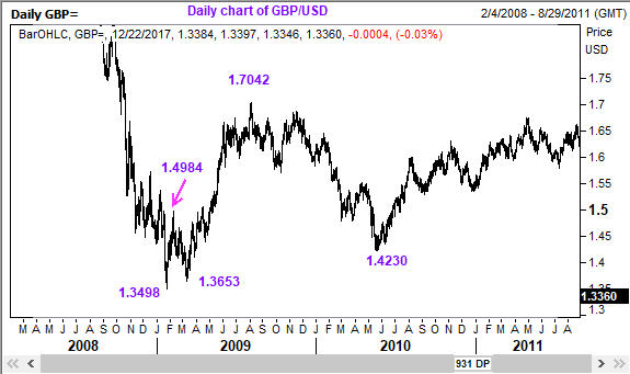 This Elliott Wave chart of GBP/USD shows that the recovery from the low of 1.3498 materialized as anticipated