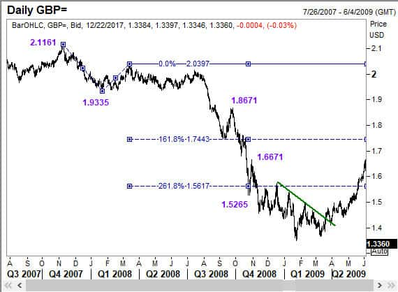 Elliott Wave traders take calculated risks at key levels