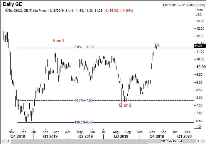 Wave B or wave 2 of General Electric came down to the 70.7% retracement level