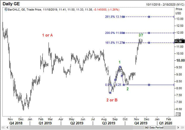 Look to buy a sub wave 4 dip to 38.2% of sub wave 3